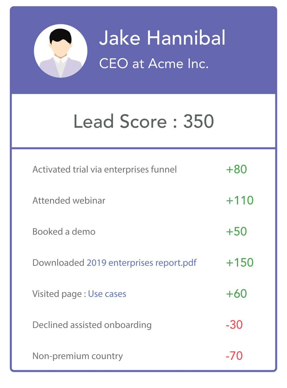 Rule-based lead scoring