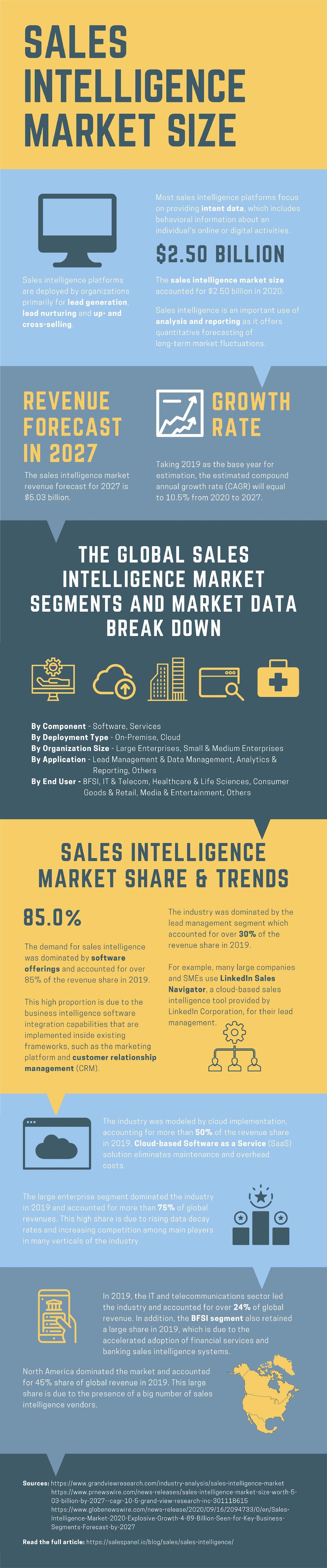 Sales Intelligence Infographic